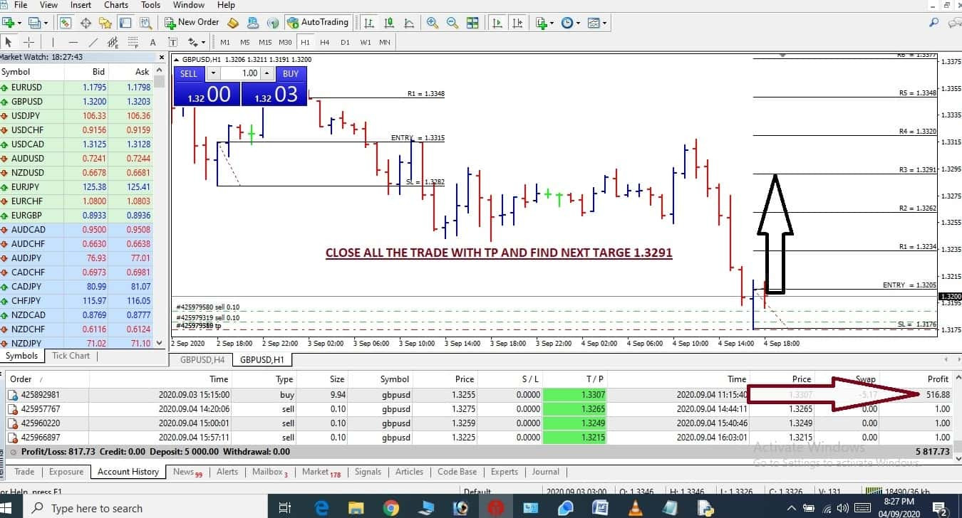 Daily Forex Live Signals Dated 02.09.2020